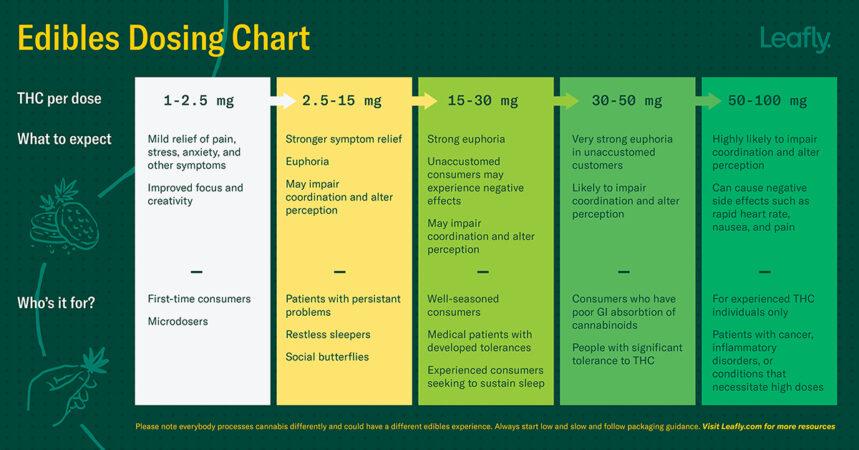 Edibles Dosage Chart